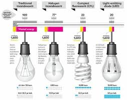 comparison charts for incandescent cfl and led bulbs tom remus