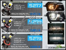 Oracle 09 13 Volkswagen CC 56W LED White H7 Cornering Lights