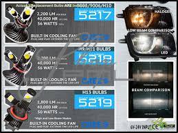 oracle 13 13 audi a5 quattro 56w led white h7 cornering lights