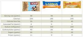Comparison Of Energy Bar Nutrition