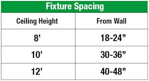 recessed lighting buying guide at menards