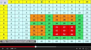 comment apprendre table de multiplication apprendre les tables de multiplication le systeme qui simplifie