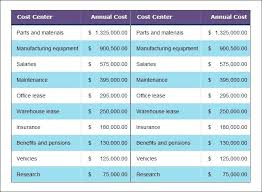 Cost Savings Analysis Template Benefit For Corporate Planning Excel Microsoft