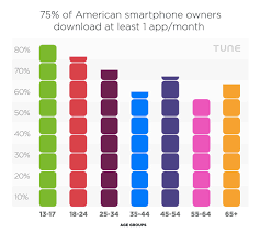 No Americans do not install an average of zero apps per month