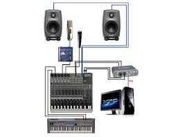 Home Recording Studio Setup Diagram Rh Soundr Us Equipment