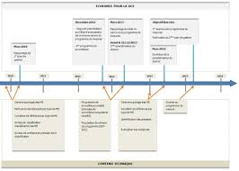 généralités et organisation directive cadre sur l eau