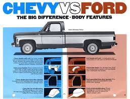 Chevy Jokes 18 Best The Future Images On Pinterest Truck Mes Funny Truck Ford F150 Tremor Vs Ram Express Battle Of The Standard Cabs Dodge Jokes 14 Blue Streak Rt Build Thread Dodge Ram Forum Forums Vintage Drive 1951 B3 Jobrated Pickup Nick Palermo 2015 3500 Information And Photos Zombiedrive Cummins Cummins Ram Jokes Image Result For Ford Vs Dodge Cars Rotary Gear Shift Knob Rollaway Crash Invesgation Dude Abides Adventures In Marketing Greatest 24 Hours Of Lemons All Time Roadkill Rebel Is Most Expressive Family