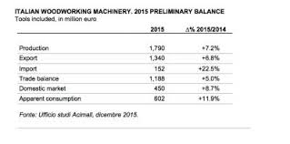 state of the industry report italian woodworking machinery 2015