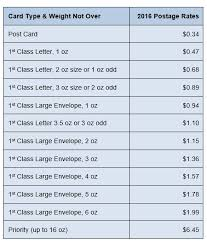 2016 USPS Postage Rates Price of Postage Stamps