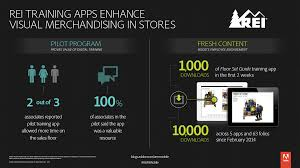 What Is Floor Technology by Rei Brings Fast Consistent Merchandising Guidance To Sales