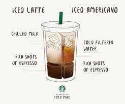 For An Iced Americano Your Barista Adds Cold Water To The Espresso Then Ice As A Result Latte Is Sweeter And Creamier