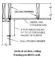Ceiling Joist Spacing For Gyprock by Using Gypsum Board For Walls And Ceilings Section Iii