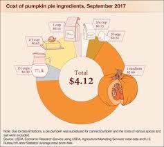 Homemade Fertilizer For Pumpkins by Ag Facts Bringing Pumpkin Pie To Thanksgiving Dinner A Homemade