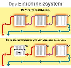 systemvergleich ein und zweirohr heizungssysteme