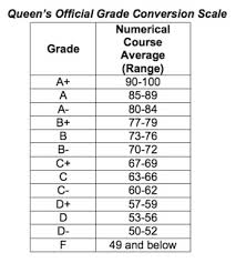 Percentage To Letter Grade