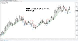 100 Ema 10 EMA Slope EMA Cross Strategy By ChartArt By ChartArt TradingView