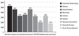 bureau sécurité privée la sécurité privée au canada un avenir en pointillés cairn info