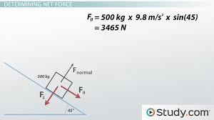 Inclined Planes In Physics Definition Facts And Examples