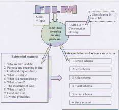 Theoretical Model Interpreting Film Viewing And Meaning Making