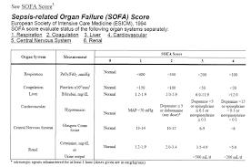Sofa Score Calculator Excel by Sofa Score Calculator Brokeasshome Com