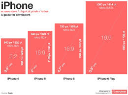The 25 best Iphone 6 screen size ideas on Pinterest