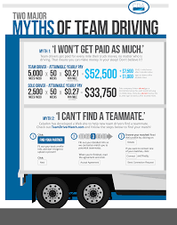 Debunking Team Driving Myths | Drive Celadon Truck Driver Salary In Canada Wages 2018 Youtube Celadon Trucking 13 Photos Transportation 9503 E 33rd St My Tmc Transport Orientation And Traing Page 1 Ckingtruth Forum Intertional Prostar Spec Sheet 2015 Our Drivers Get The On Twitter Todays Driver Photo Of Week Is A To Launch Wagelock Pay Program Up 1000week Terminals Innear Las Vegas New Faces At Tl Division Reports Losses Fleet Owner Opens Welcome Center 10testingfacabouttruckdriverpets Fueloyal Pinterest Trip South Carolina July 2016 Part 29 Layovercom