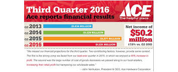 Faucet Handle Puller Ace Hardware by Ace Hardware Reports Third Quarter 2016 Financial Results