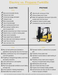 Electric Vs. Propane Forklifts - Breakaway Staffing 2017 Ford F250 Super Duty Autoguidecom Truck Of The Year Diesel Trucks Pros And Cons Of 2005 Dodge Ram 3500 Slt 4x4 Pros And Cons Should You Delete Your Duramax Here Are Some To Buyers Guide The Cummins Catalogue Drivgline Dually Vs Nondually Each Power Stroking Dieseltrucksdynodaywarsramchevy Fast Lane Srw Or Drw Options For Everyone Miami Lakes Blog