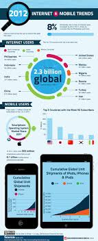 2012 Internet & Mobile Trends [Infographic] - ChurchMag Best 25 Hosted Voip Ideas On Pinterest Voip Phone Service Saas Integration Trends Mulesoft Voip Ytd25 5 Call Center To Watch Out For In 2017 Pdf Pdf Archive 2015 Social Media Marketing Report Trtradius Firstlight Blog Technology The History Of Consumer Communication Video Chat Is Here Global Software Market 2018 Share Trend Segmentation And Uk Business Whats New 2016