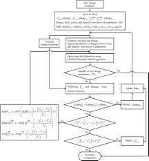 Modified Harmony Search Algorithm and Neural Networks for Concrete