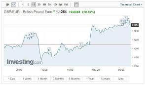 pound to exchange rate sterling soars ahead of expected