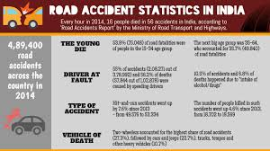 All You Need To Know About Road Accidents California Truck Accident Stastics Car Port Orange Fl Volusia County Motor Staying In Shape By Avoiding Cars And Injuries By Mones Law Group Practice Areas Atlanta Lawyer In The Us Ratemyinfographiccom Commerical Personal Injury Blog Aceable 2018 Kuvara Firm Driver Is Among Deadliest Jobs Truckscom Deaths Motor Vehiclerelated Injuries 19502016 Stastic Attorney Dallas