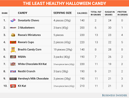 Worst Halloween Candy List by Healthiest And Least Healthy Halloween Candy Business Insider