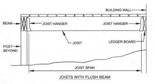 Floor Joist Span Definition by How Far Can A Deck Joist Span Fine Homebuilding