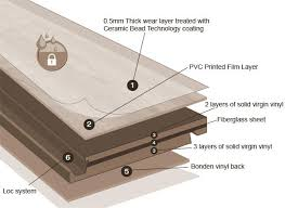 What Is Vinyl Flooring Or PVC Let Chic Tell