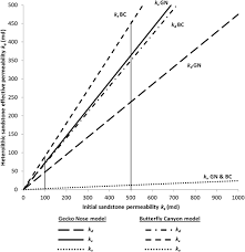 Trough Cross Bedding by Effective Flow Properties Of Heterolithic Cross Bedded Tidal