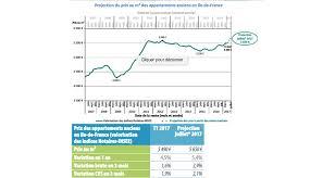 prix immobilier chambre des notaires immobilier ancien vers un nouveau record des prix à