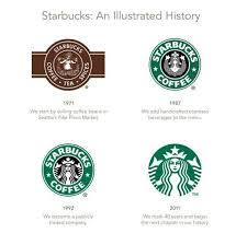 Heres How The Starbucks Logo Design Evolved Over Years