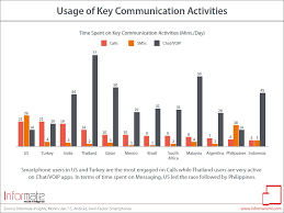 Study Shows SMS Texting And VoIP Chat Are Getting More And More ...
