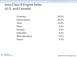 Diesel Engine Fundamentals Chapter 1 - Ppt Download Equipment Fancing Leasing Rep Sales Wells Fargo Bharat Forge Faces Weak Class 8 Truck Order Sales In Us Says Nomura Positive Outlook Continues Western Star Launches 4700 Vocational Inside The Numbers 4 Projections Cadian Shipper 78 Trucks Pace Improved Truck May Wardsauto Commercial Dealer Parts Service Kenworth Mack Volvo More Vehicle Technologies Market Report Pdf Cnbctv18 On Twitter April In Average Used Costs October As Climb Daneviius D Marozas V Augustaitis A Plauyte E 2013 Fast Orders Continue To Plummet Posting 20th Consecutive