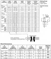 blind rivet size chart aircraft rivet identification table