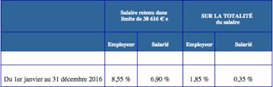 retraite arrco cadre ta cotisations de retraite en 2016 ce qui change pour les salariés