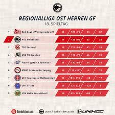 1 Bundesliga Handball Tabelle