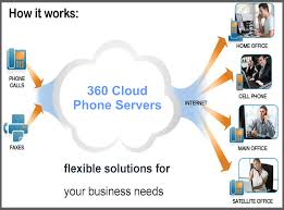 360 VoIP – 360 ICT Voip Fxo Fxs Gateways 481632 Ports Ofxs 58 Best Telecom Images On Pinterest Electronics Futurism 6 Best Adapters 2017 Youtube 25 Voip Providers Ideas Phone Service 8x8 Review 2018 Small Business Phone System Chaing To Service Does It Add Value Your Company Ooma Office Vs Grasshopper Ringcentral Google Voice Top Voip Options For Home Systems Reviews Pricing Demos Providers Blog Archives Loop Communications