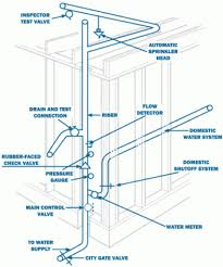 Home Fire Sprinkler System Design See The Difference Between A ... How To Install A Sprinkler System With Pictures Wikihow Best Garden And Backyard Waterfalls Design Ideas Home This Idolza Fire Decorations Inspiring Top Howtos Diy To An Irrigation At Designing For Home Irrigation Design Designing Drip Wikipedia Residential Grey Water Systems For Use Flotender Planning Your Youtube Plan Your The Orbit Vegetable The Ipirations