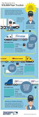 Allavec Chia Bettola | The Trucking Expert How Much Do Truck Drivers Earn In Canada Truckers Traing Make Salary By State Map Driving Industry Report Is Cdl Worth Pin Schneider Sales On Trucking Infographics Pinterest Income Tax Sweden Oc Dataisbeautiful To 500 A Year By For Uber Lyft And Sidecar Opinion The Trouble With New York Times Highway Transport Large Truck Driver Compensation Package Bulk Gender Pay Gap Not A Myth Here Are 6 Common Claims Debunked Shortage Eating Into Las Vegas Valley Company Profits Advantages Of Becoming Driver