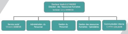 bureau des ressources humaines direction des ressources humaines chu tivoli