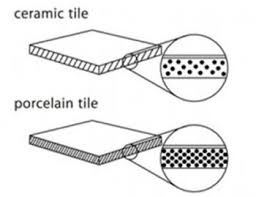difference between ceramic and porcelain tiles ceramic tiles vs