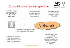 The 3G4G Blog: LTE CS And PS Voice Service Capabilities And ... Infonetics 2013 Shaping Up To Be Banner Year For Ims Carrier R505 Ltehspavoip Router User Manual Bandrich Inc Session Border Controller Nokia Networks Voice Over Lte Volte Youtube Bil4500vnoz 4glte Voip Wirelessn Vpn Broadband Vilte Volte Video Course By Telcoma Encrypted Calls Pryvate Now What Is The Difference Between 1g 2g 3g 4g And Performance Evaluation Using G711 As A Volte Ip Multimedia Subsystem Lte Telecommunication India Allows Voice An Additional Fee Or Who Is The Ultimate Winner Imagination