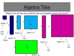 solving equations with algebra and tiles 0 1 infinite solutions